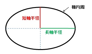 楕円の円周と一方の径からもう一方の径を求める。