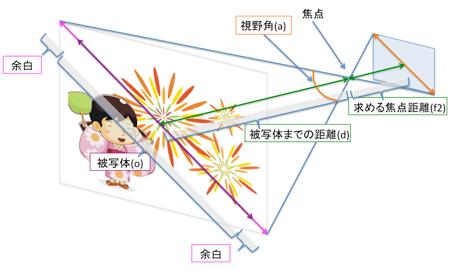 カメラ~被写体の焦点距離計算(35mm判 対角) - 高精度計算サイト